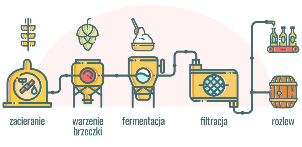 Jak się produkuje piwo bezalkoholowe - infografika